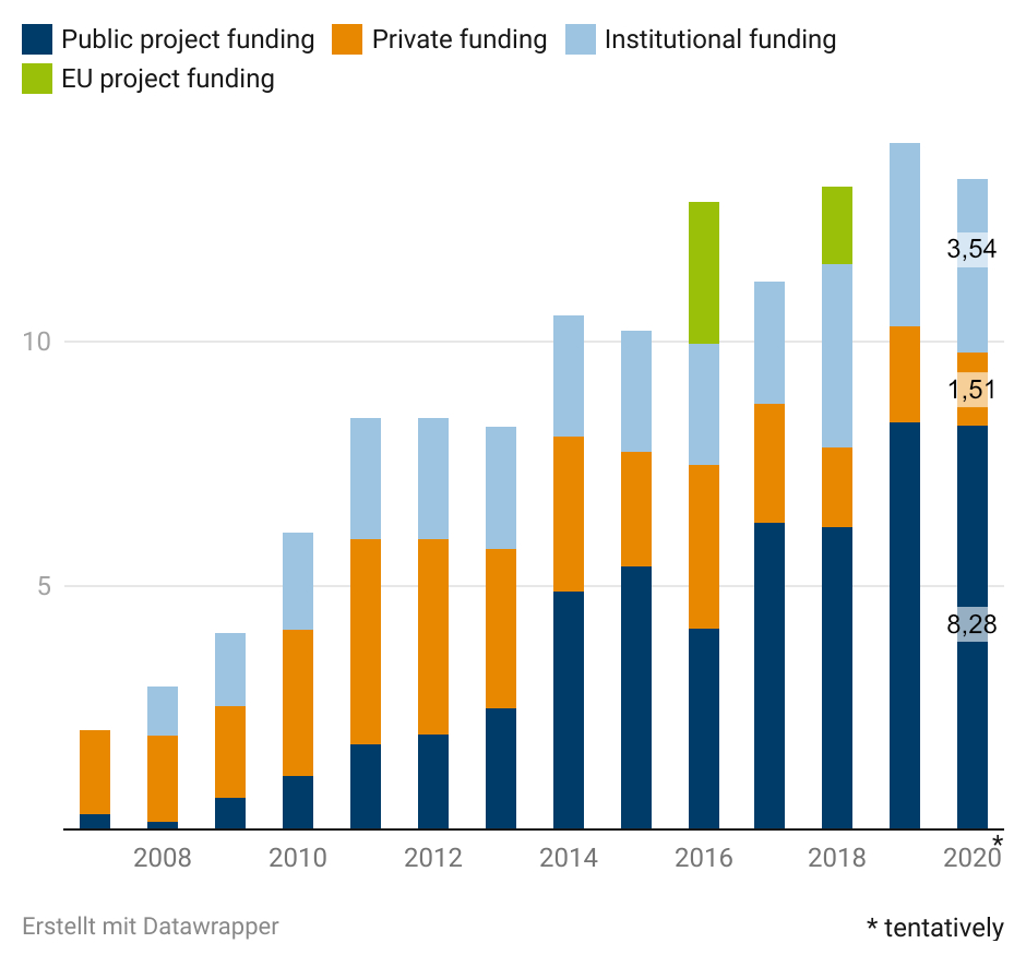 A bar chart showing the distribution of acatech's funding. Overall, funding is gradually increasing, with the majority coming from public funding. The distribution for 2020 is: Institutional funding 3.5 million, Private funding: 1.5 million, Public funding: 8.3 million.